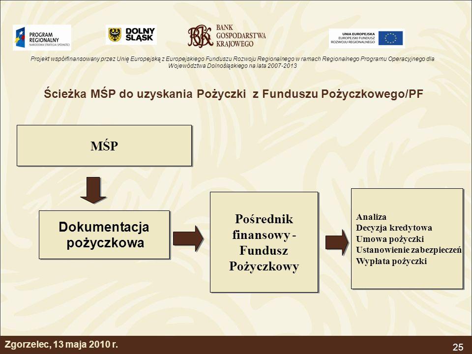 Ścieżka MŚP do uzyskania Pożyczki z Funduszu Pożyczkowego/PF