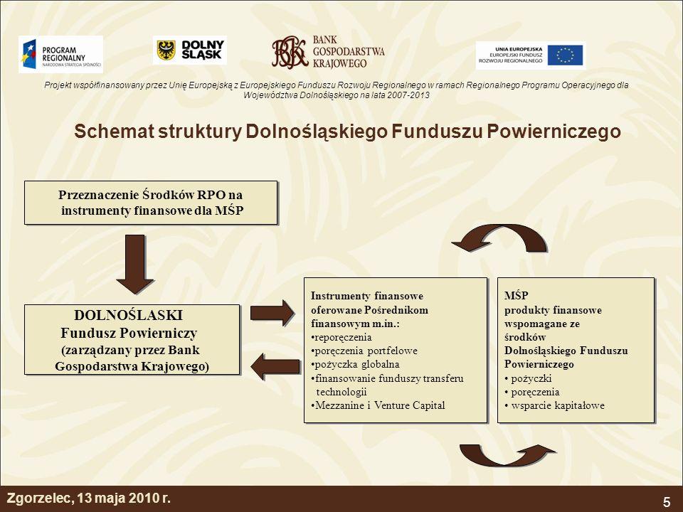 Schemat struktury Dolnośląskiego Funduszu Powierniczego