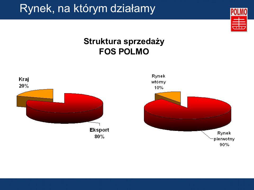 Struktura sprzedaży FOS POLMO