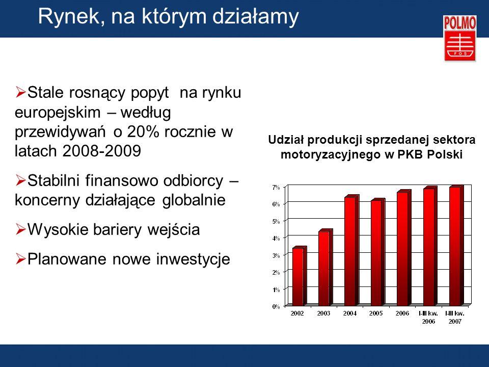 Udział produkcji sprzedanej sektora motoryzacyjnego w PKB Polski