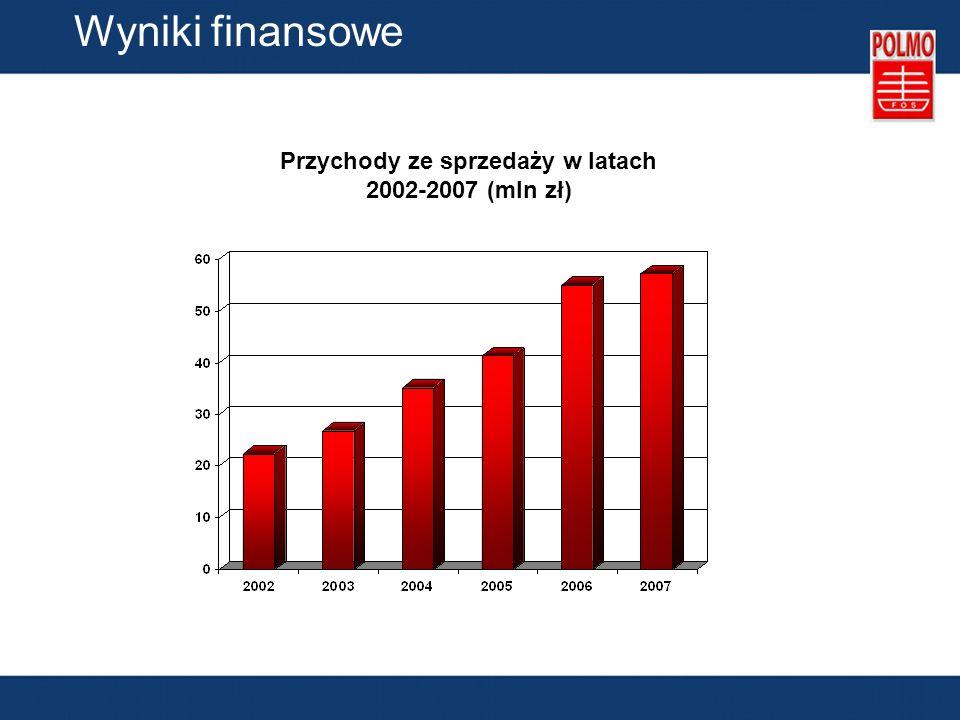 Przychody ze sprzedaży w latach 2002-2007 (mln zł)