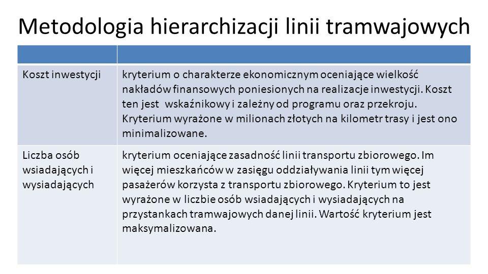 Metodologia hierarchizacji linii tramwajowych