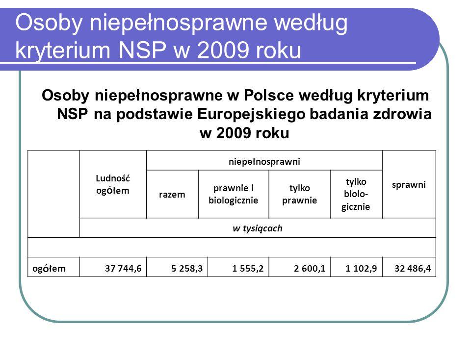 Osoby niepełnosprawne według kryterium NSP w 2009 roku