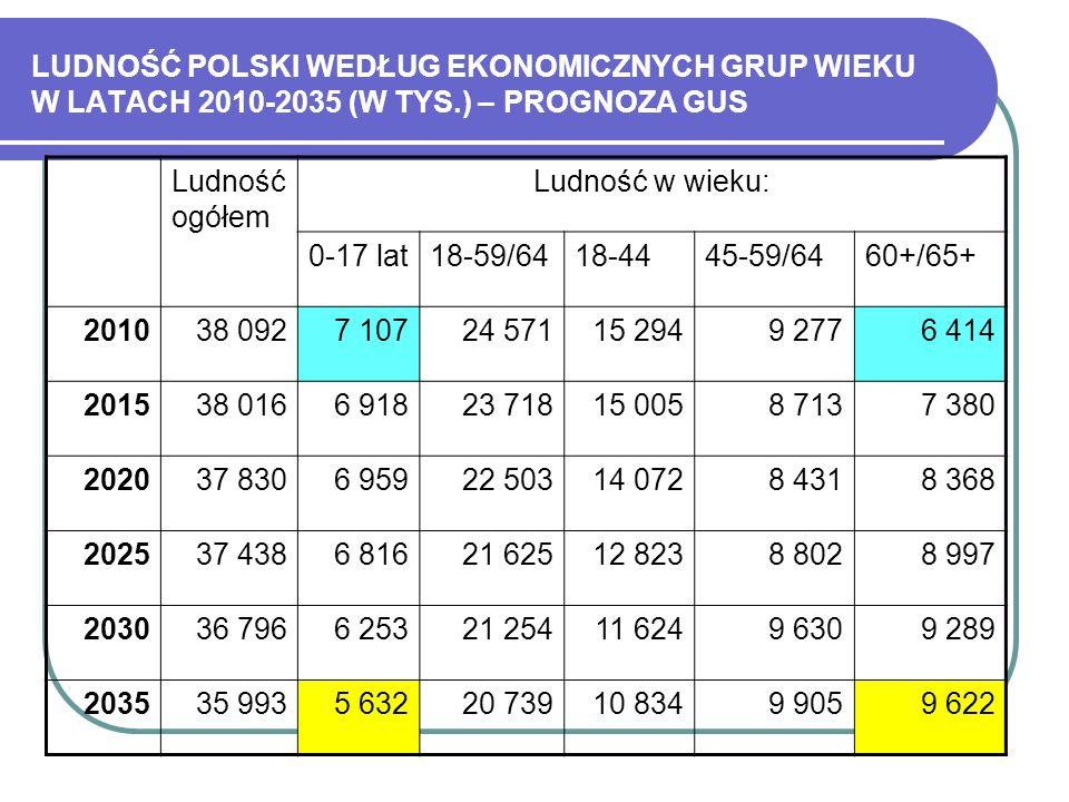 LUDNOŚĆ POLSKI WEDŁUG EKONOMICZNYCH GRUP WIEKU W LATACH 2010-2035 (W TYS.) – PROGNOZA GUS
