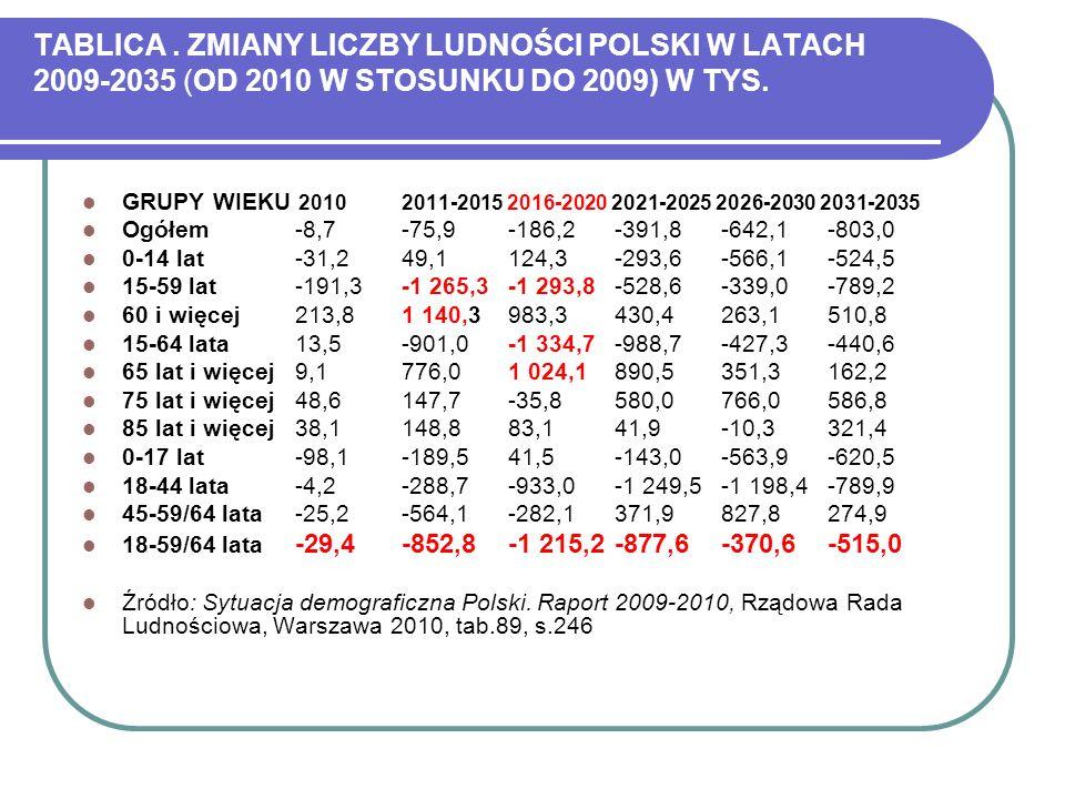 TABLICA . ZMIANY LICZBY LUDNOŚCI POLSKI W LATACH 2009-2035 (OD 2010 W STOSUNKU DO 2009) W TYS.