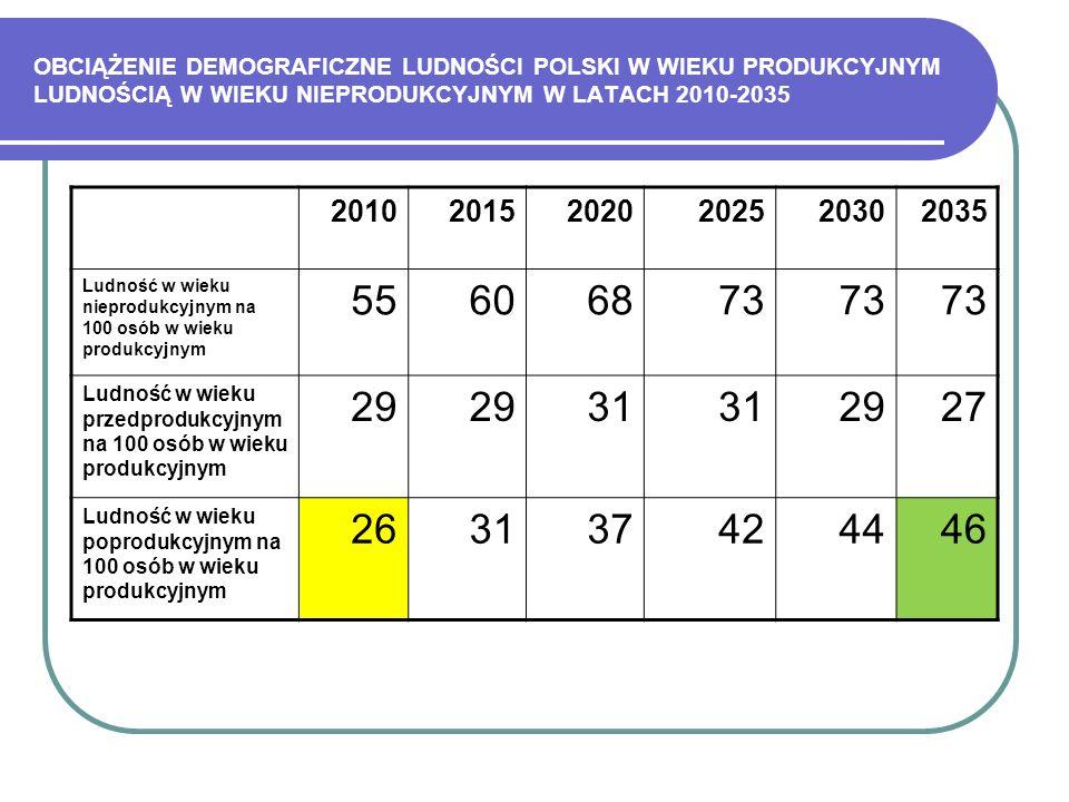 OBCIĄŻENIE DEMOGRAFICZNE LUDNOŚCI POLSKI W WIEKU PRODUKCYJNYM LUDNOŚCIĄ W WIEKU NIEPRODUKCYJNYM W LATACH 2010-2035