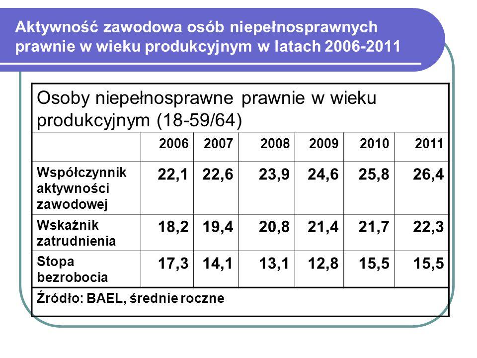 Osoby niepełnosprawne prawnie w wieku produkcyjnym (18-59/64)