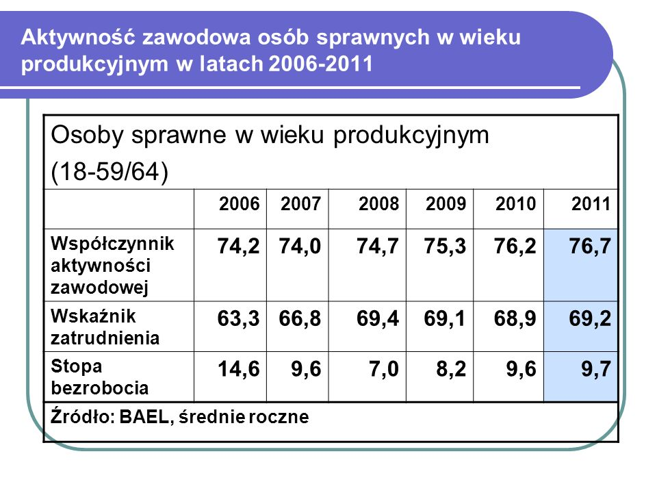 Osoby sprawne w wieku produkcyjnym (18-59/64)
