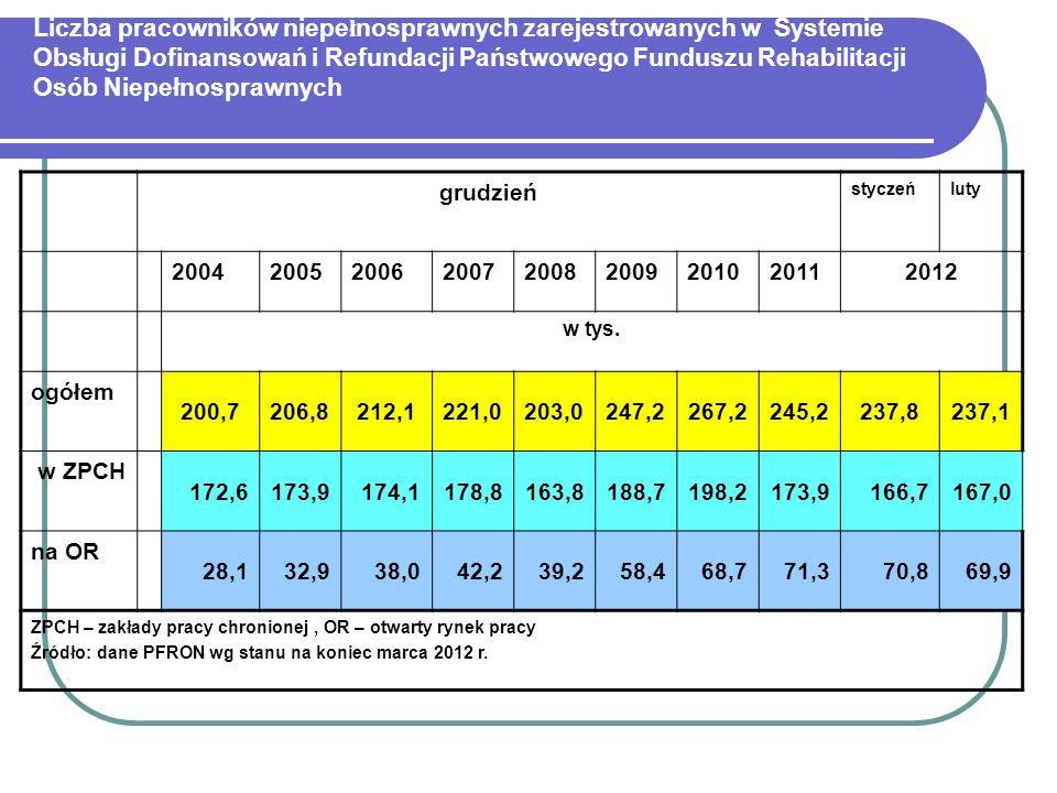 Liczba pracowników niepełnosprawnych zarejestrowanych w Systemie Obsługi Dofinansowań i Refundacji Państwowego Funduszu Rehabilitacji Osób Niepełnosprawnych