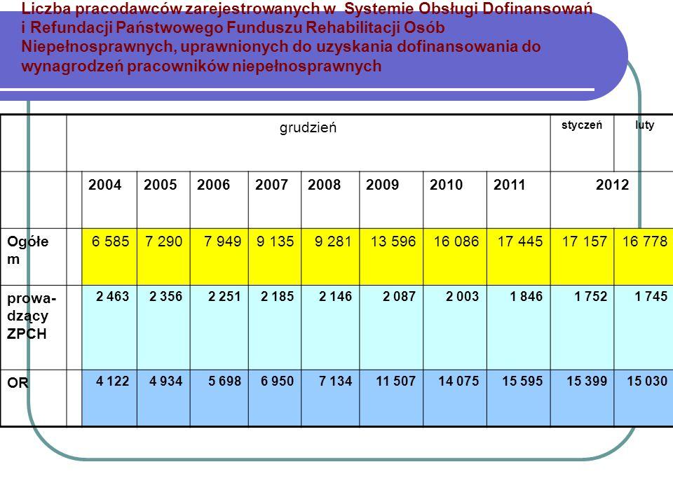 Liczba pracodawców zarejestrowanych w Systemie Obsługi Dofinansowań i Refundacji Państwowego Funduszu Rehabilitacji Osób Niepełnosprawnych, uprawnionych do uzyskania dofinansowania do wynagrodzeń pracowników niepełnosprawnych