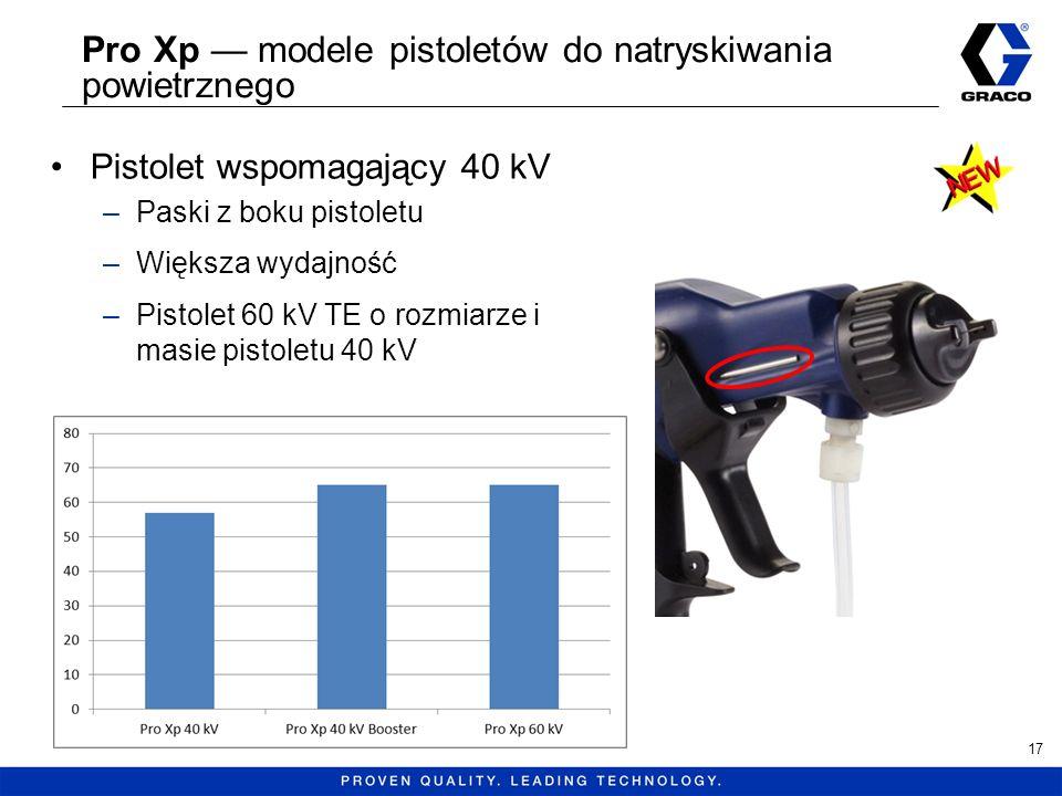 Pro Xp — modele pistoletów do natryskiwania powietrznego