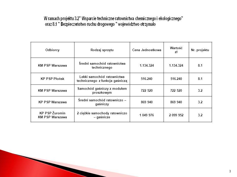 Średni samochód ratownictwa technicznego 1.134.324 8.1