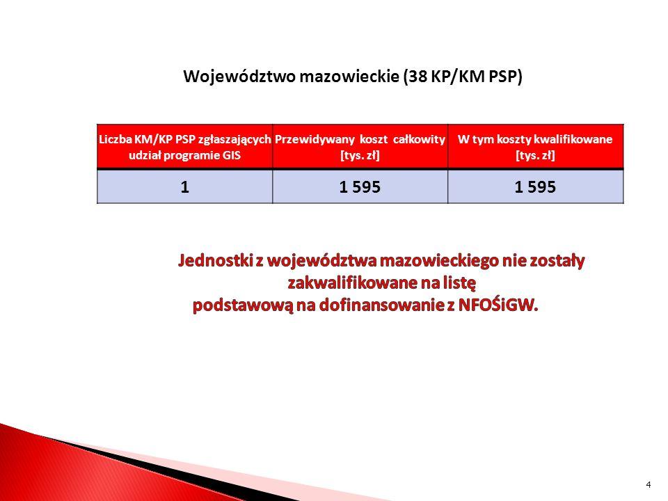 Województwo mazowieckie (38 KP/KM PSP) 1 1 595