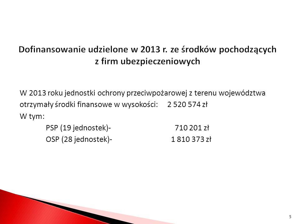 Dofinansowanie udzielone w 2013 r