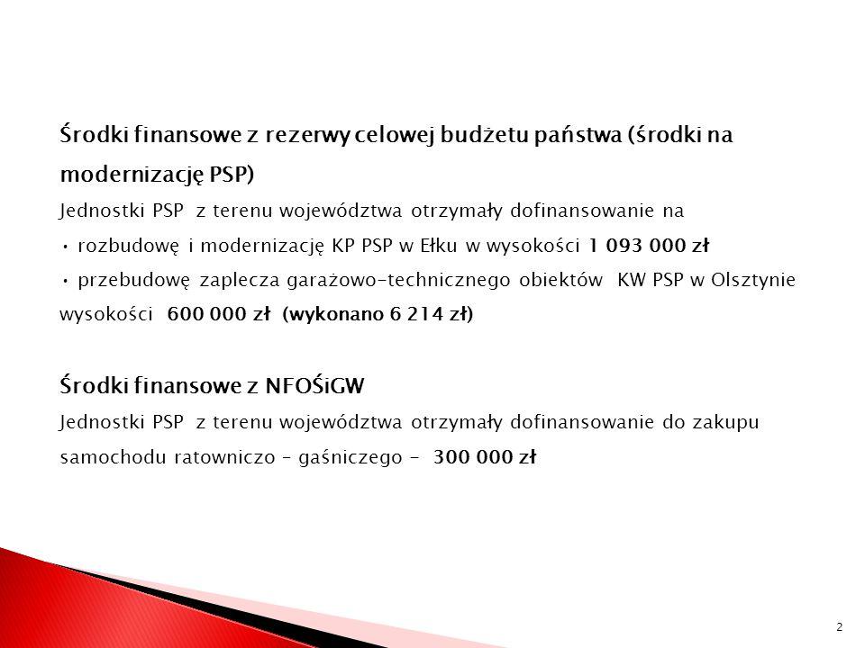 Środki finansowe z NFOŚiGW