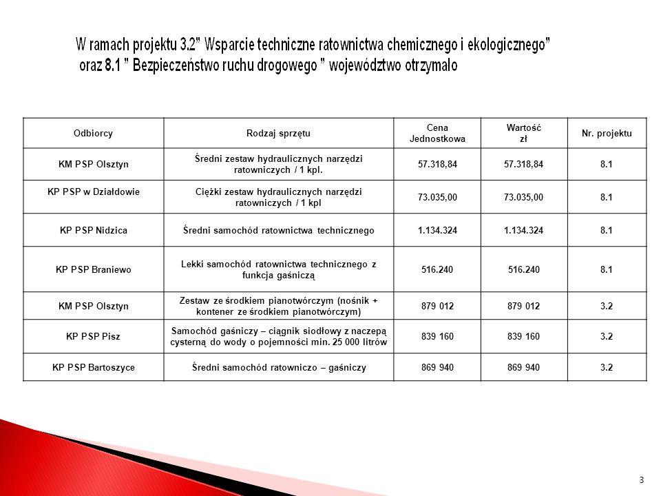 Średni zestaw hydraulicznych narzędzi ratowniczych / 1 kpl. 57.318,84