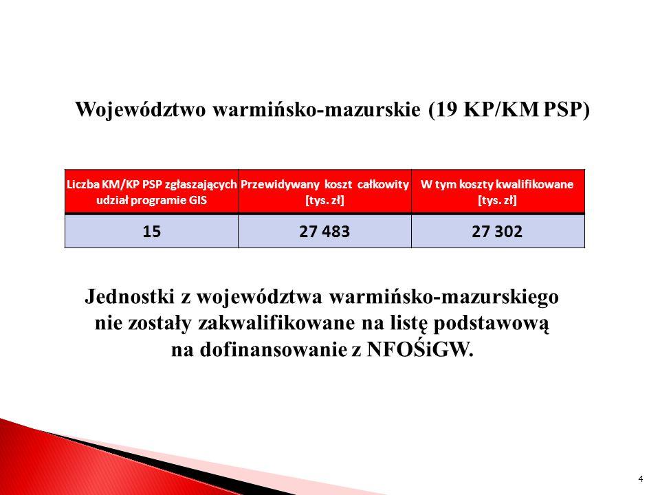 Województwo warmińsko-mazurskie (19 KP/KM PSP)