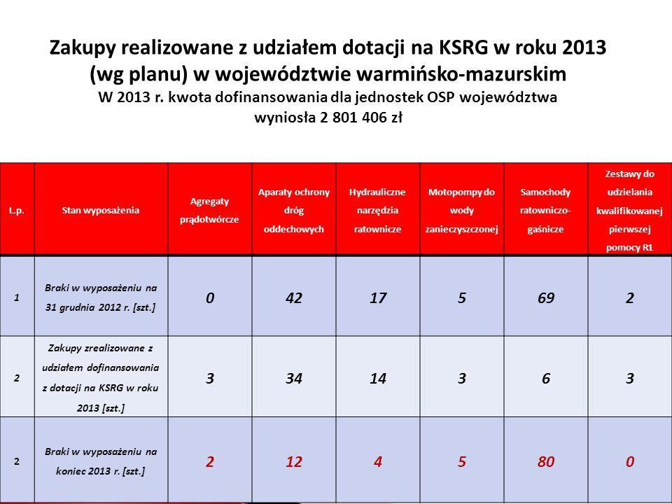 Zakupy realizowane z udziałem dotacji na KSRG w roku 2013 (wg planu) w województwie warmińsko-mazurskim