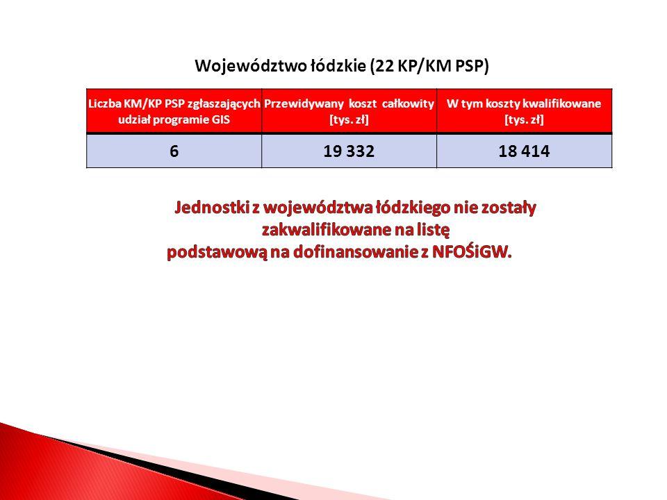 Województwo łódzkie (22 KP/KM PSP) 6 19 332 18 414