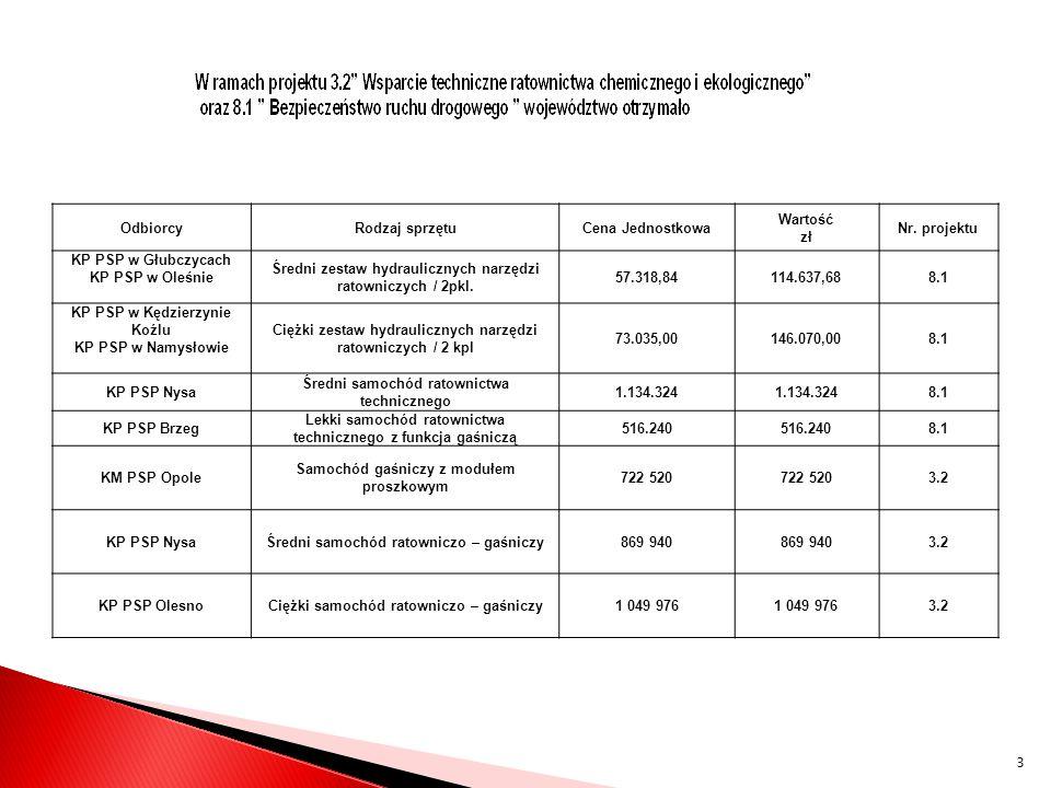 Średni zestaw hydraulicznych narzędzi ratowniczych / 2pkl. 57.318,84