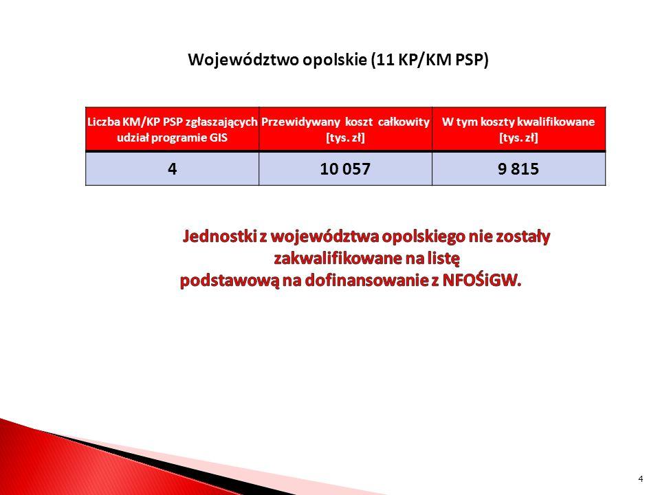 Województwo opolskie (11 KP/KM PSP) 4 10 057 9 815