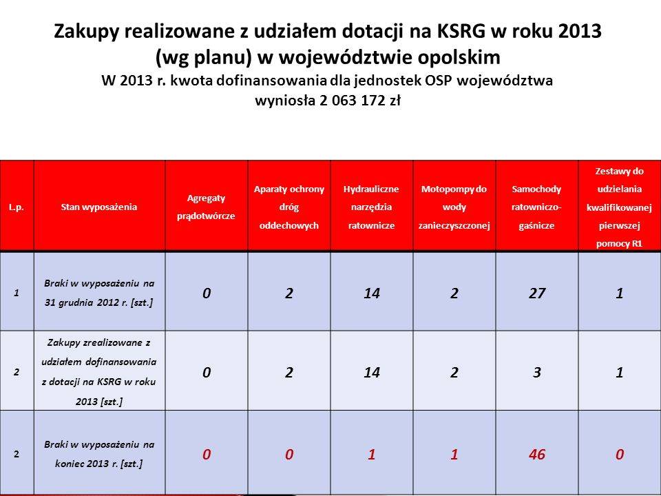 Zakupy realizowane z udziałem dotacji na KSRG w roku 2013 (wg planu) w województwie opolskim