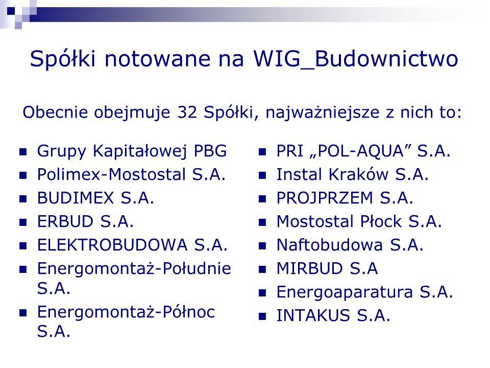Spółki notowane na WIG_Budownictwo