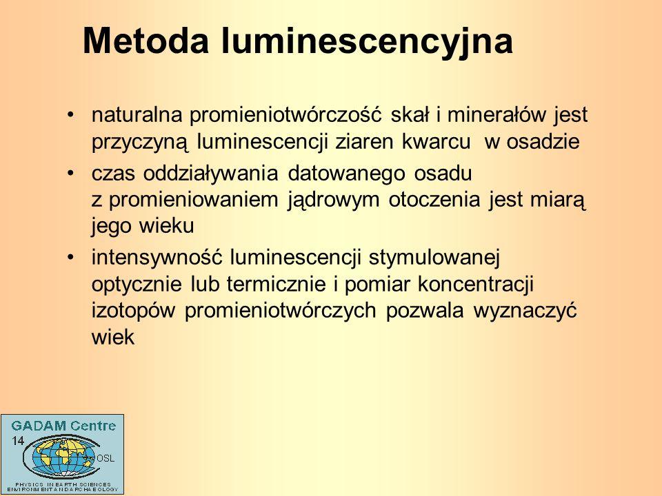 Metoda luminescencyjna