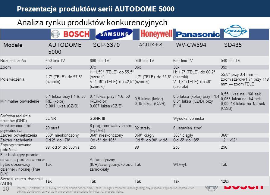 Analiza rynku produktów konkurencyjnych