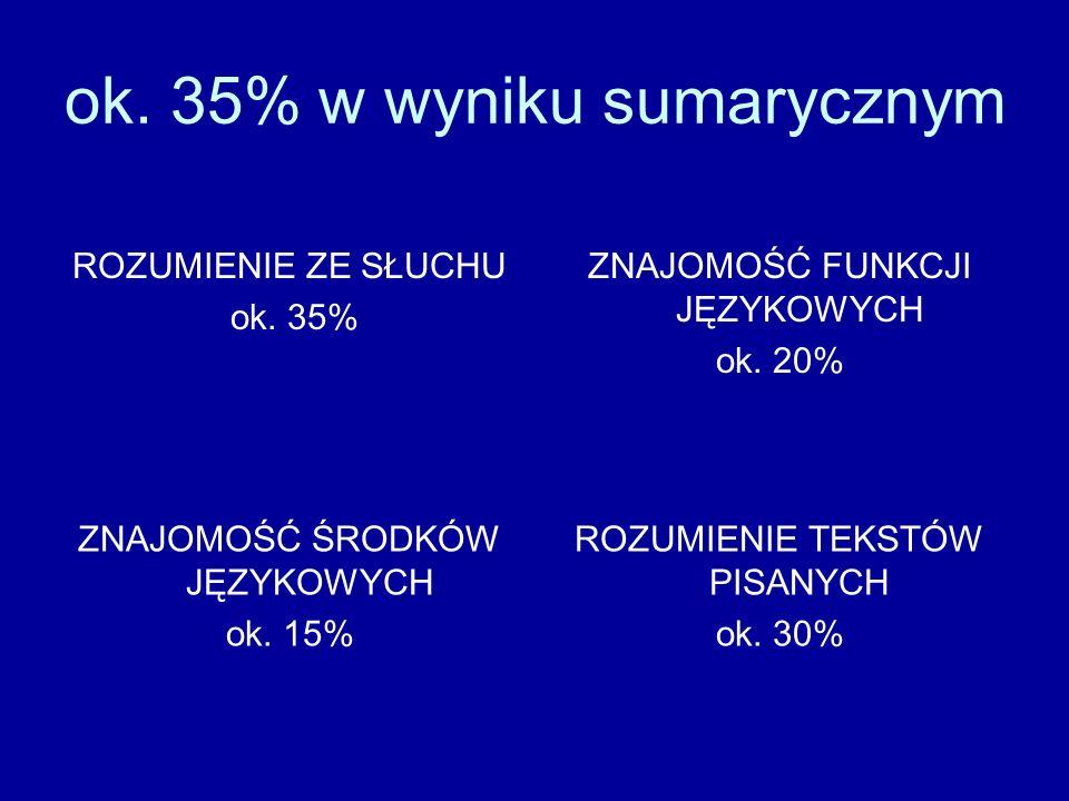 ok. 35% w wyniku sumarycznym
