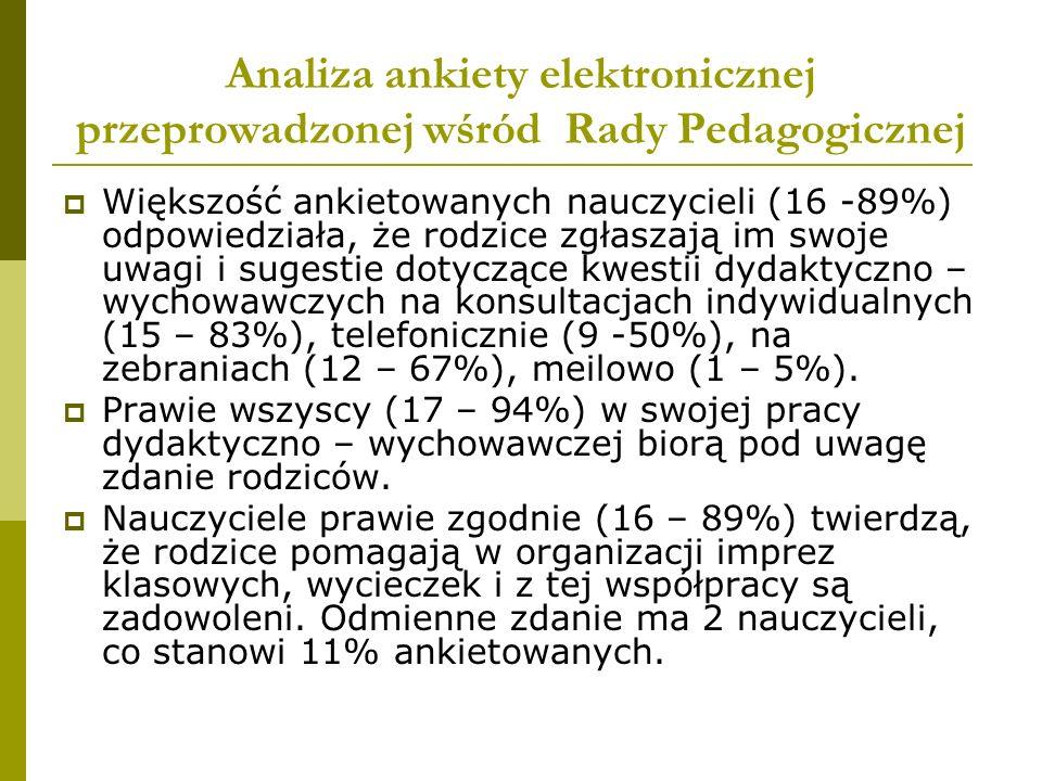 Analiza ankiety elektronicznej przeprowadzonej wśród Rady Pedagogicznej