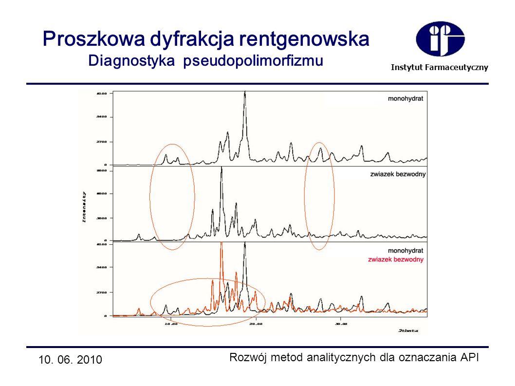 Proszkowa dyfrakcja rentgenowska Diagnostyka pseudopolimorfizmu