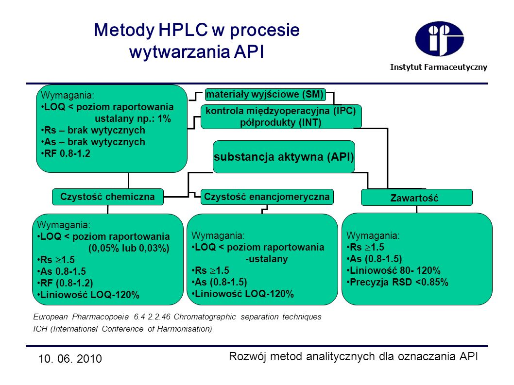 Metody HPLC w procesie wytwarzania API