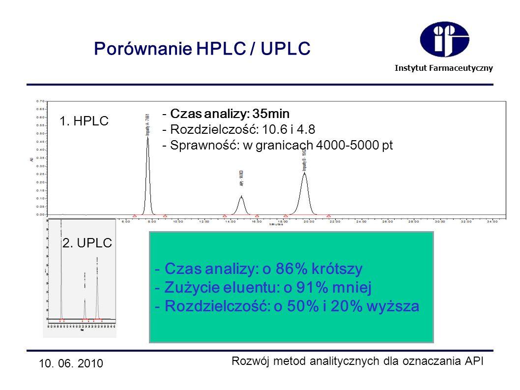 Porównanie HPLC / UPLC Czas analizy: o 86% krótszy
