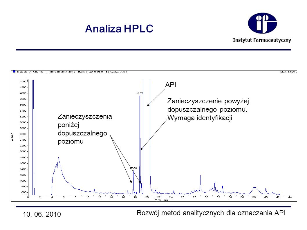 Analiza HPLC API Zanieczyszczenie powyżej dopuszczalnego poziomu.