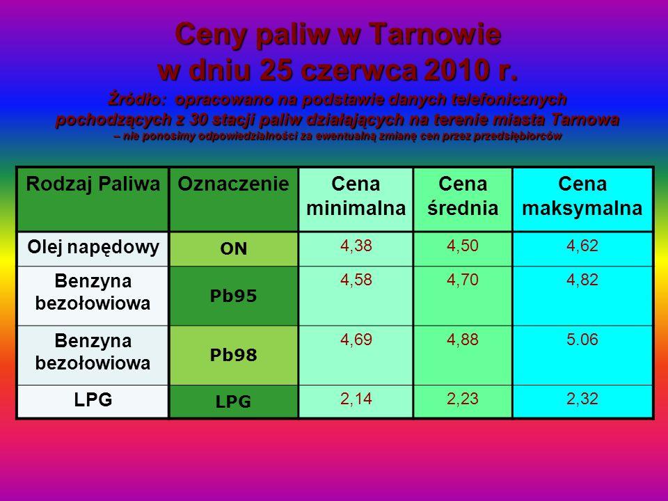 Ceny paliw w Tarnowie w dniu 25 czerwca 2010 r