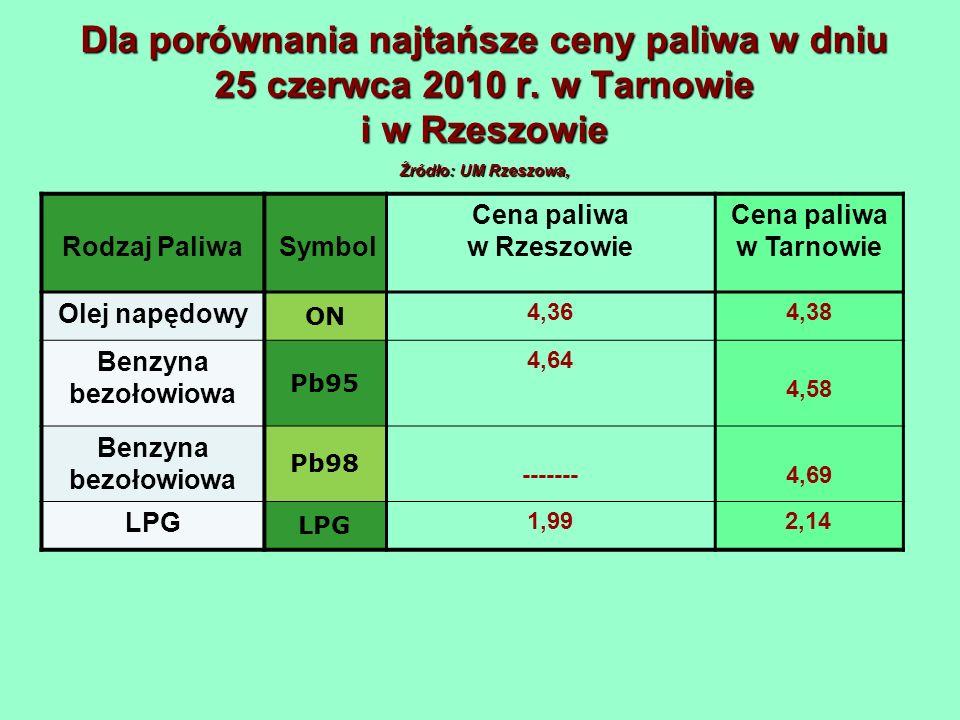 Dla porównania najtańsze ceny paliwa w dniu 25 czerwca 2010 r