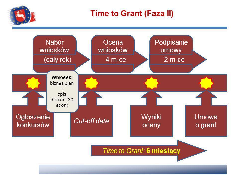 Time to Grant (Faza II) Podpisanie umowy Nabór wniosków (cały rok)