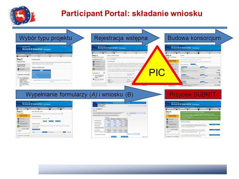 Participant Portal: składanie wniosku