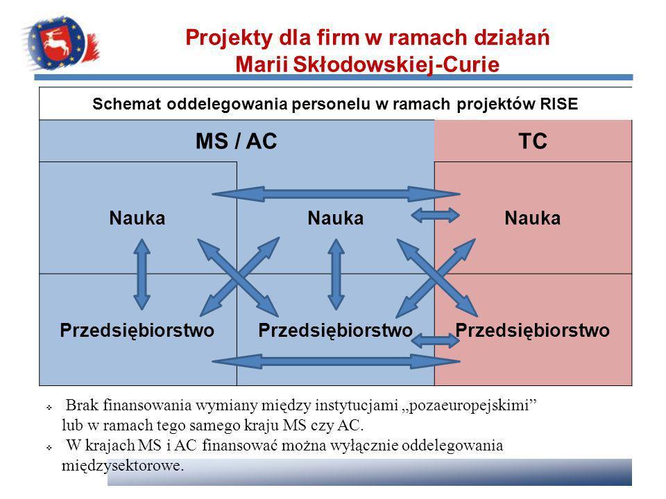 Projekty dla firm w ramach działań Marii Skłodowskiej-Curie MS / AC TC