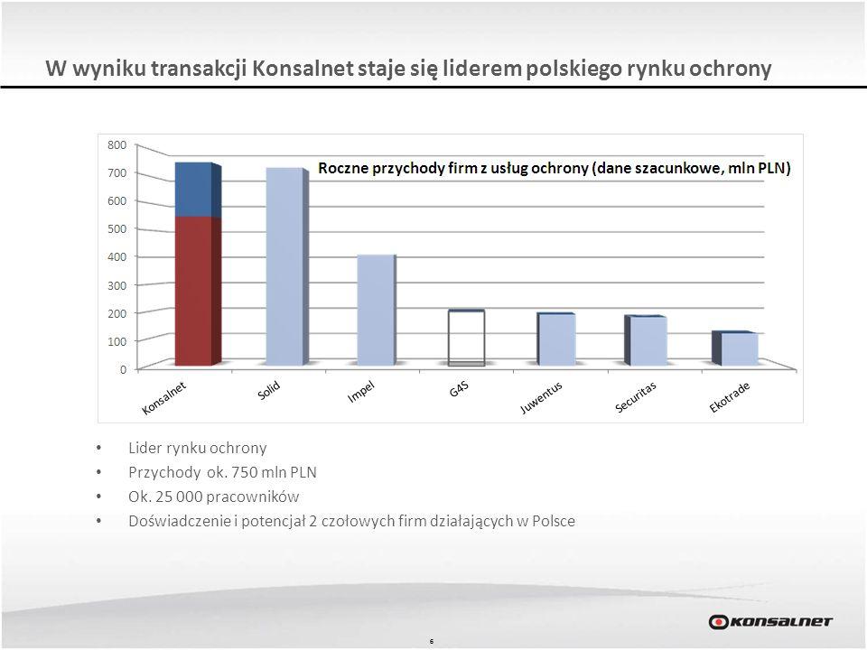 W wyniku transakcji Konsalnet staje się liderem polskiego rynku ochrony