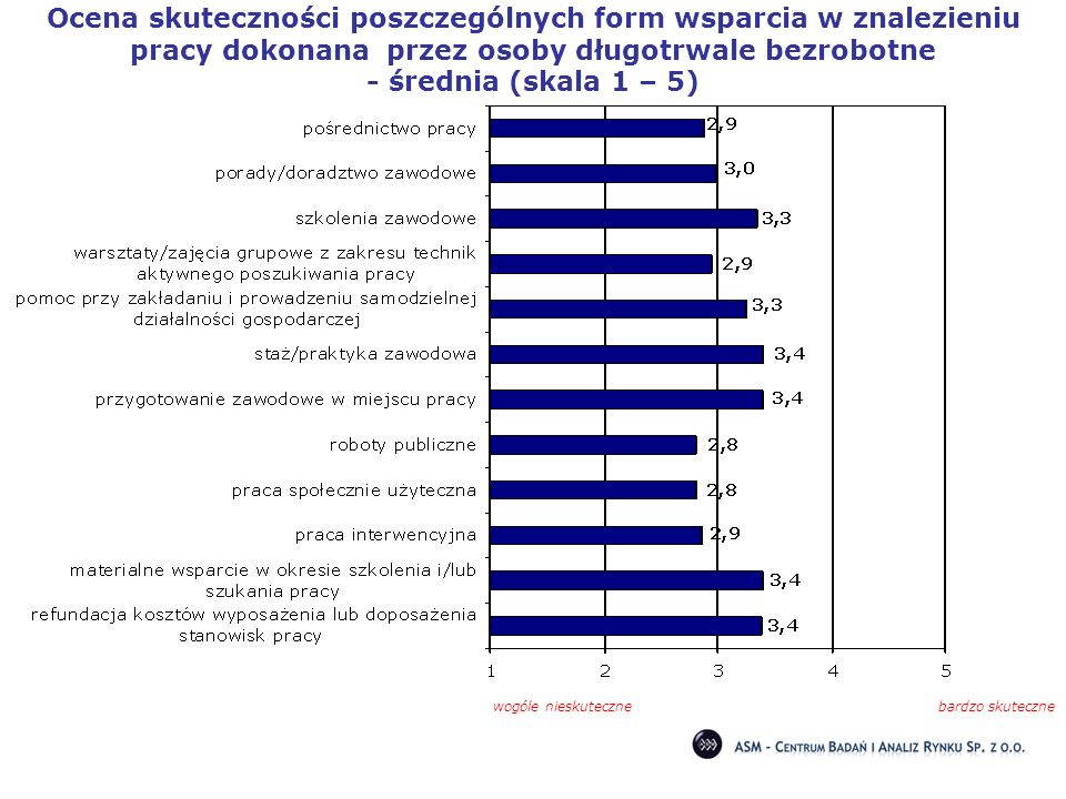 Ocena skuteczności poszczególnych form wsparcia w znalezieniu pracy dokonana przez osoby długotrwale bezrobotne - średnia (skala 1 – 5)