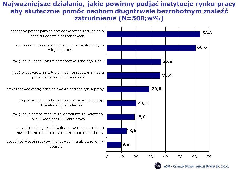 Najważniejsze działania, jakie powinny podjąć instytucje rynku pracy aby skutecznie pomóc osobom długotrwale bezrobotnym znaleźć zatrudnienie (N=500;w%)