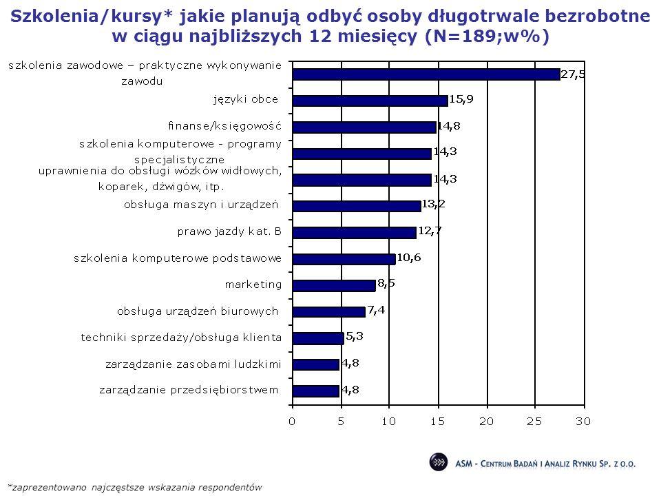 Szkolenia/kursy* jakie planują odbyć osoby długotrwale bezrobotne w ciągu najbliższych 12 miesięcy (N=189;w%)
