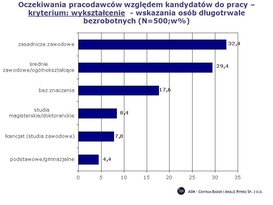 Oczekiwania pracodawców względem kandydatów do pracy – kryterium: wykształcenie - wskazania osób długotrwale bezrobotnych (N=500;w%)