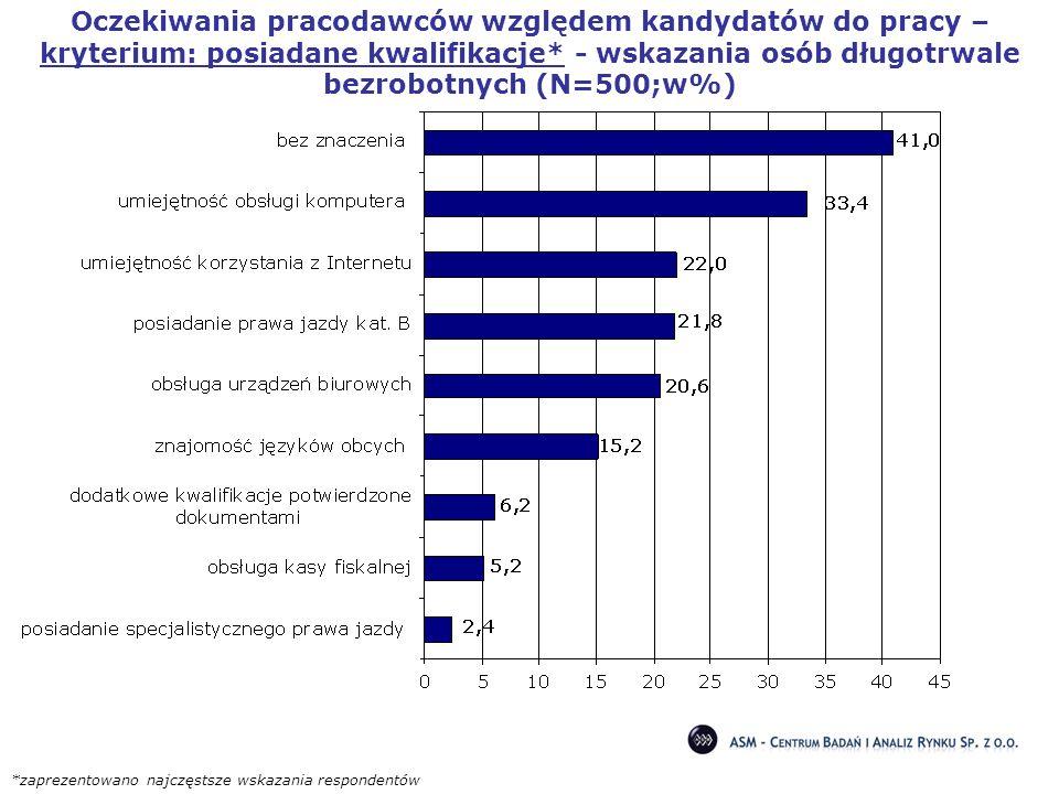 Oczekiwania pracodawców względem kandydatów do pracy – kryterium: posiadane kwalifikacje* - wskazania osób długotrwale bezrobotnych (N=500;w%)