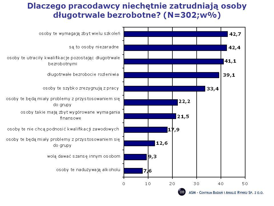 Dlaczego pracodawcy niechętnie zatrudniają osoby długotrwale bezrobotne (N=302;w%)