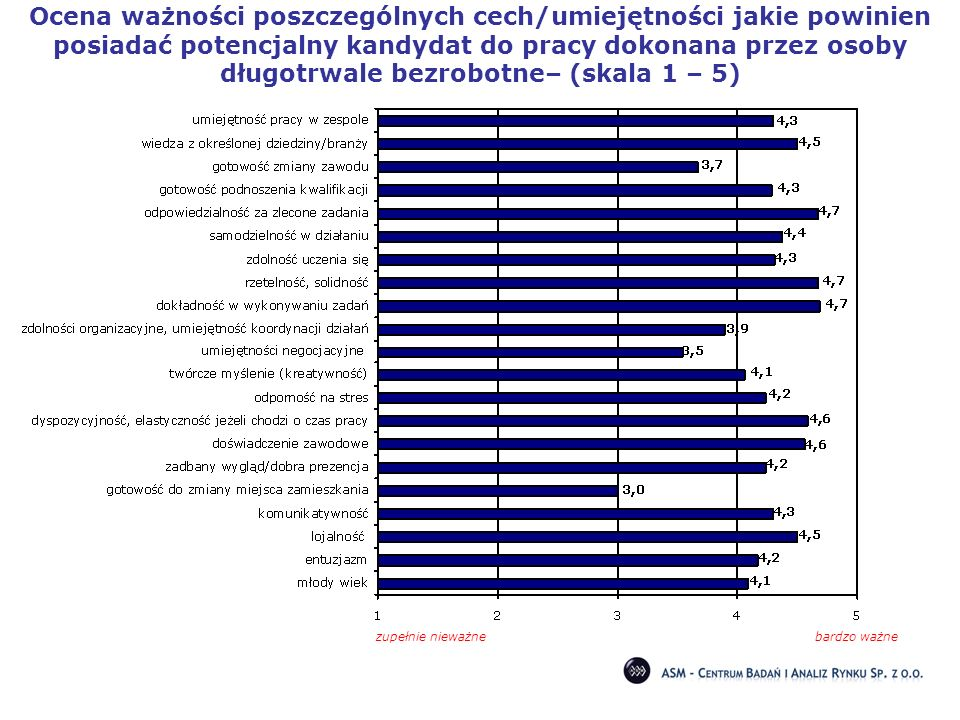 Ocena ważności poszczególnych cech/umiejętności jakie powinien posiadać potencjalny kandydat do pracy dokonana przez osoby długotrwale bezrobotne– (skala 1 – 5)