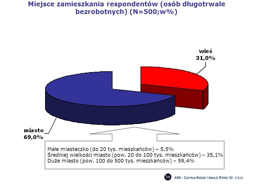 Miejsce zamieszkania respondentów (osób długotrwale bezrobotnych) (N=500;w%)