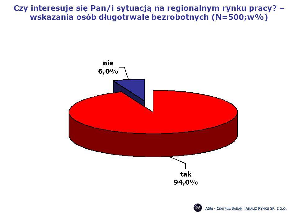 Czy interesuje się Pan/i sytuacją na regionalnym rynku pracy